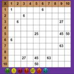 Pythagoras Multiplication Table