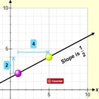 Equation of a Straight Line and Slope