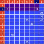 Multiplier Board